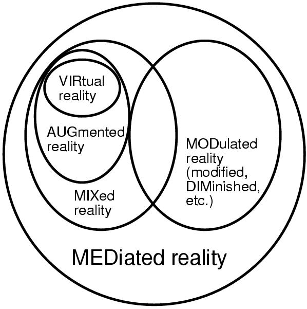 רמות המציאות המעורבת -MR- דיאגרמה