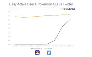 פוקימון גו לעומת המשתמשים בטוויטר